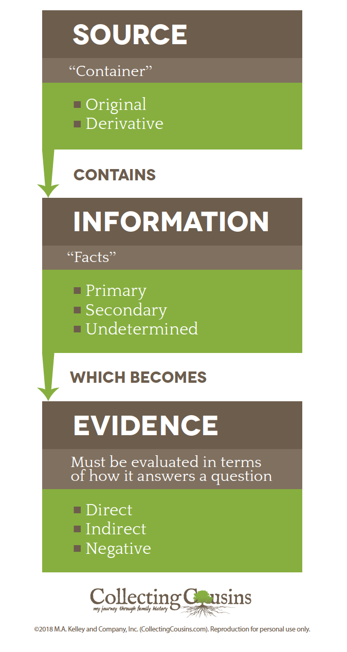 Evidence Analysis Cheat Sheet